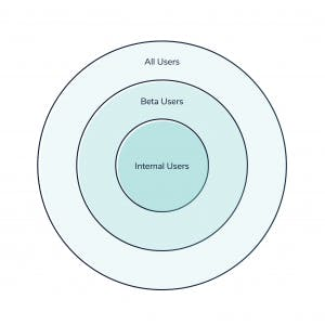 Three concentric circles showing internal, beta, and all users.