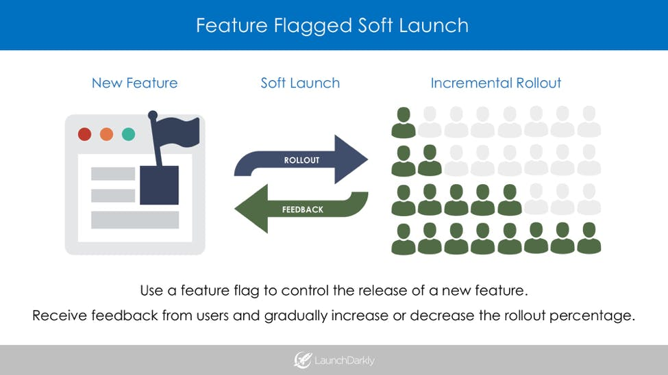 Feature Flag / Toggle Soft Launch