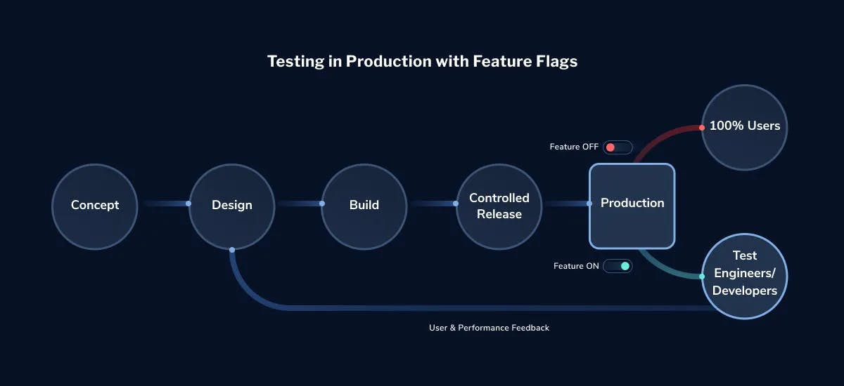 test-in-production-feature-flags-LaunchDarkly