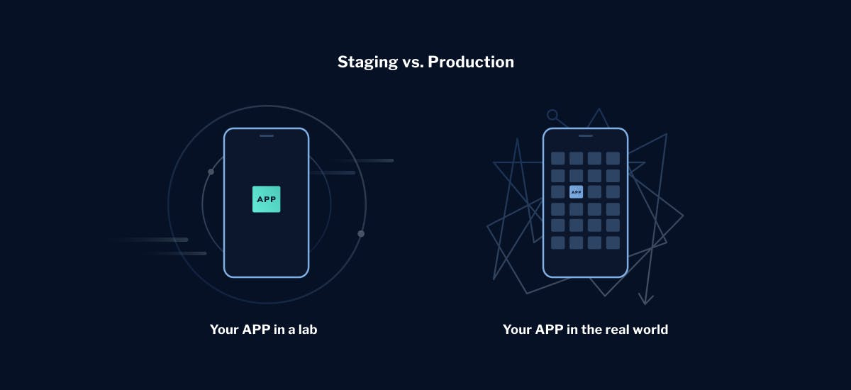 Test-environment-staging-production-LaunchDarkly