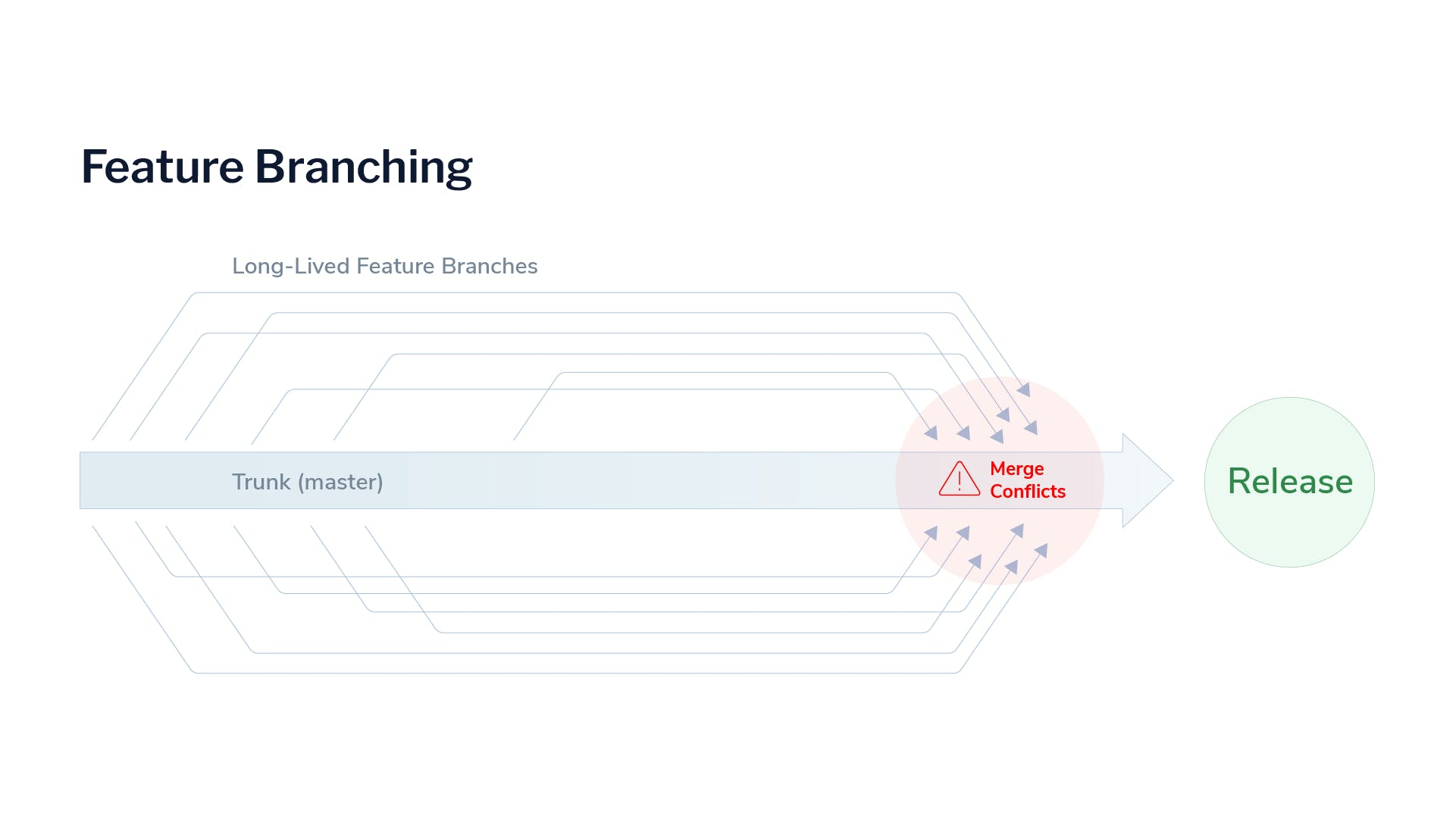 feature-branching-merge-conflicts-LaunchDarkly