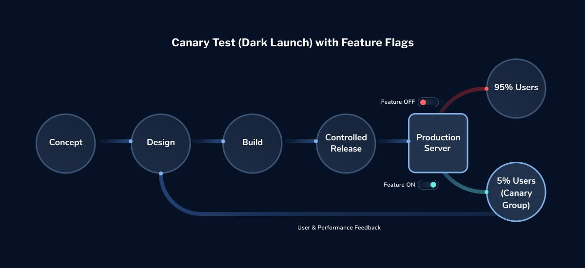 canary-launch-test-with-feature-flags-LaunchDarkly