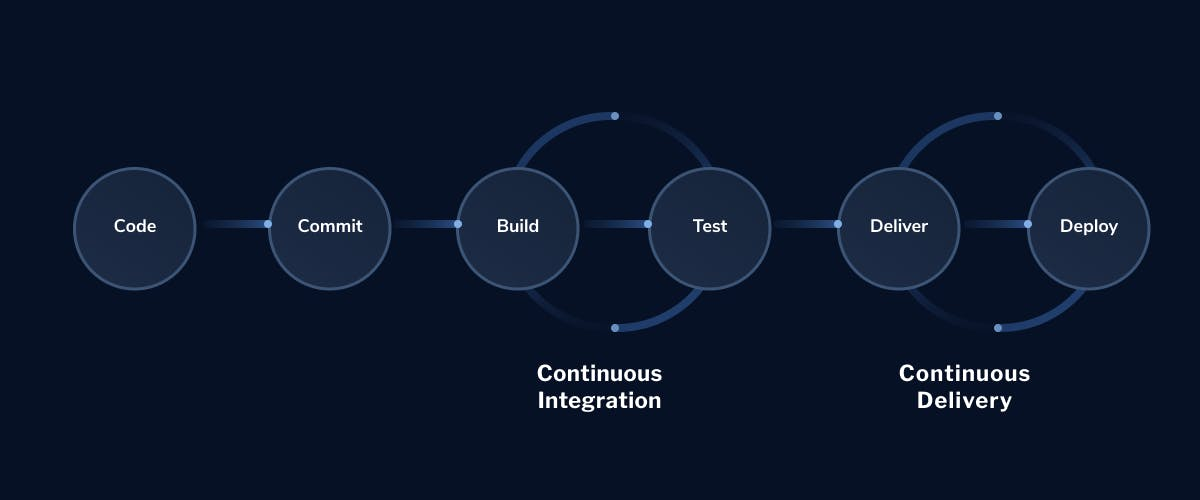 Continuous-Integration-Continuous-Delivery-CICD-LaunchDarkly