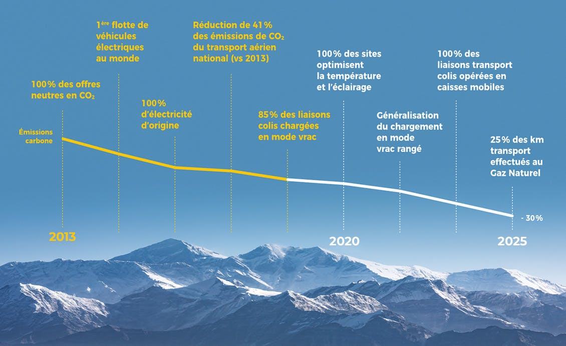 Courbe de la réduction carbone de La Poste depuis 2013