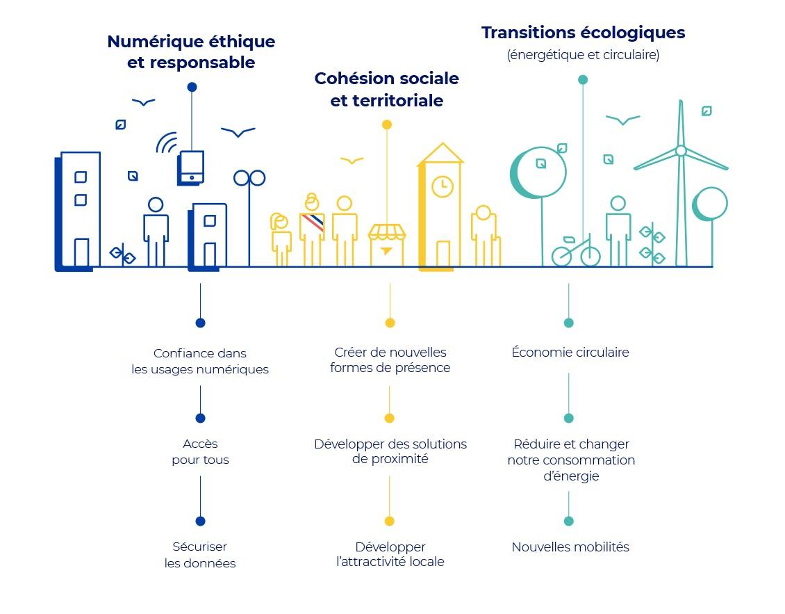 Infographie des trois pilers de notre engagement sociétal