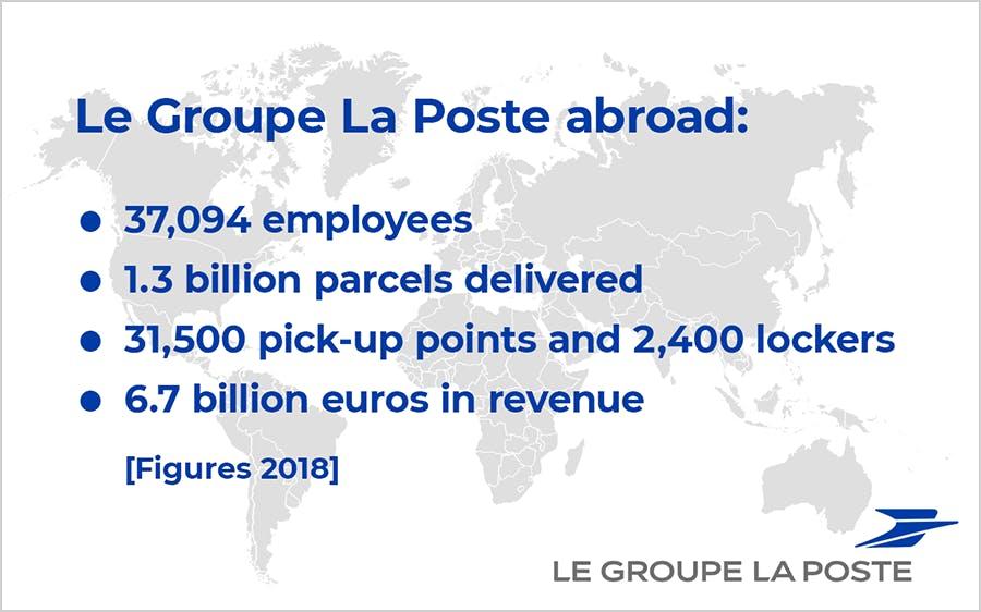 Le Groupe La Poste abroad