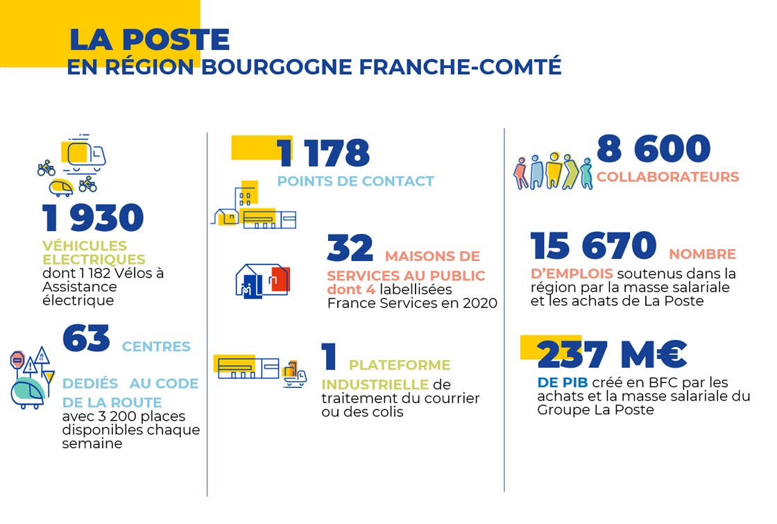 Les chiffres clés du Groupe La Poste en Bourgogne Franche Comté