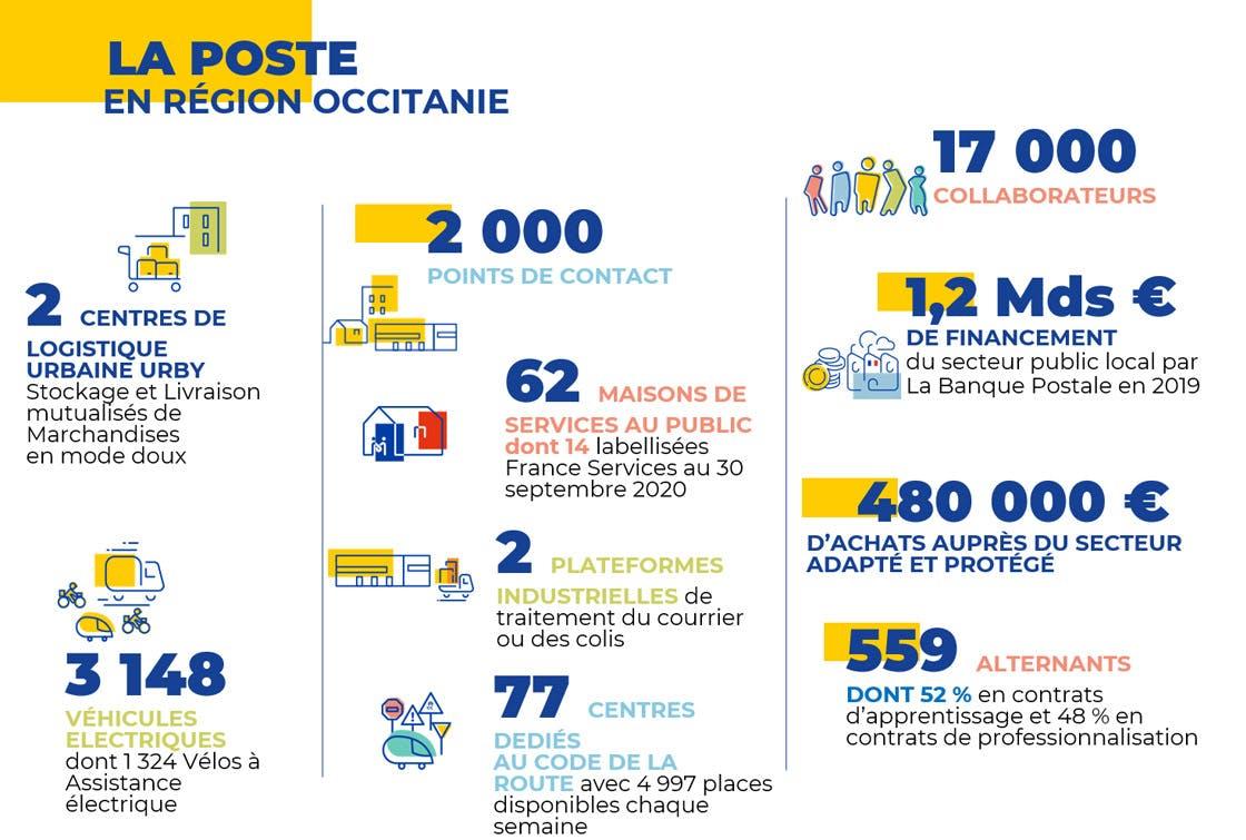 Les chiffres clés du Groupe La Poste en Occitanie