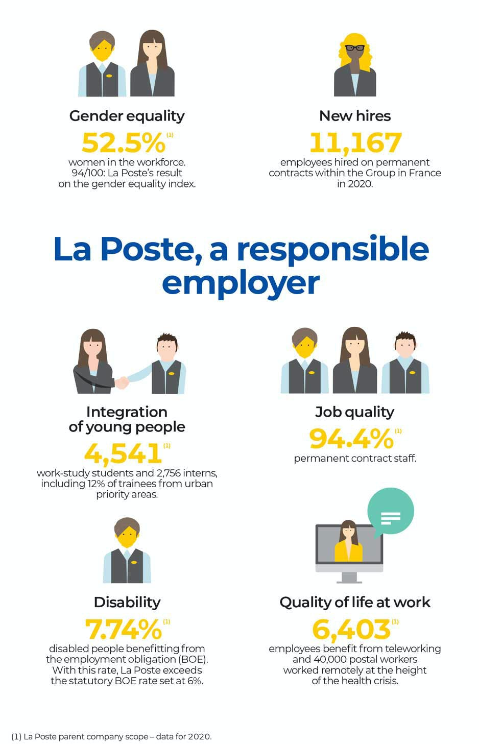 La Poste, an employer committed to social responsibility