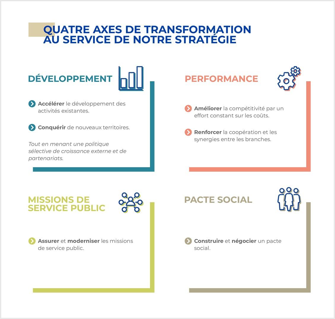 Les quatre axes de transformation au service de notre stratégie : développement, performance, missions de service public, pacte social.