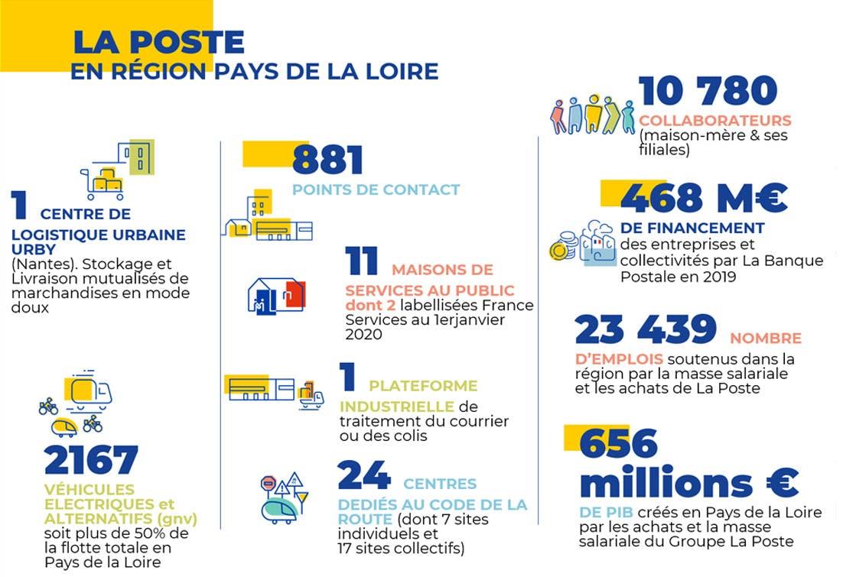 Les chiffres clés du Groupe La Poste dans les Pays de la Loire