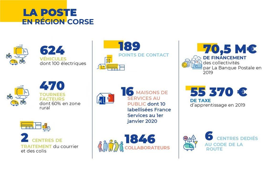 La Poste en région Corse - Chiffres clés