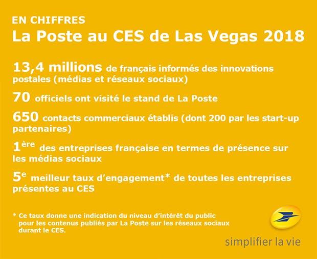 La Poste au CES de Las Vegas 2018 en quelques chiffres