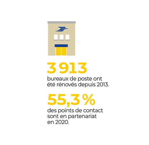 3913 Bureaux de poste ont été rénovés depuis 2013 et 55,3% des points de contact sont en partenariat en 2020