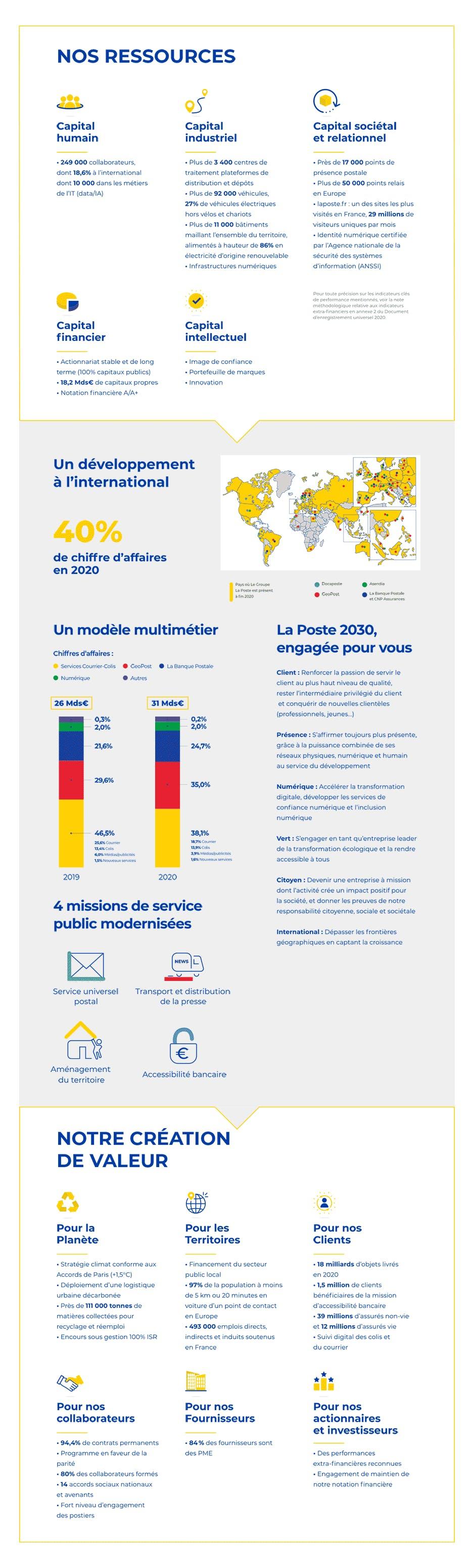 Le modèle d'affaires du Groupe La Poste