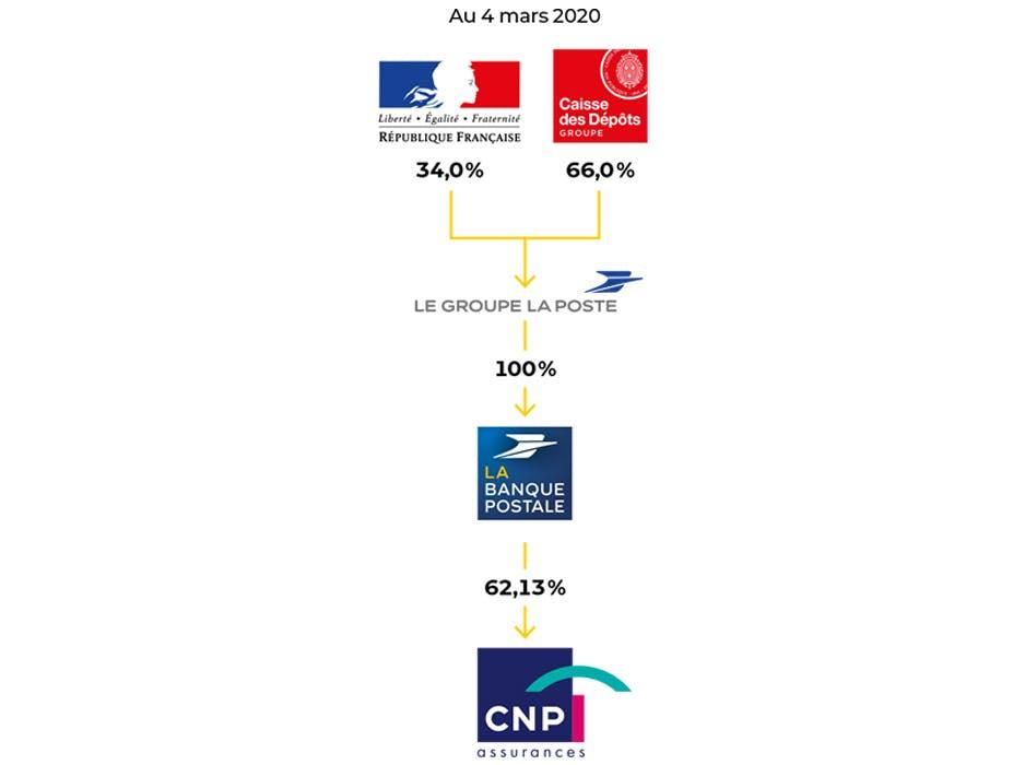 Evolution de l'actionnariat du Groupe La Poste