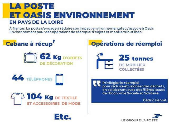 La Poste et ses salariés s'engagent à réduire leur impact environnemental et à développer l'économie solidaire