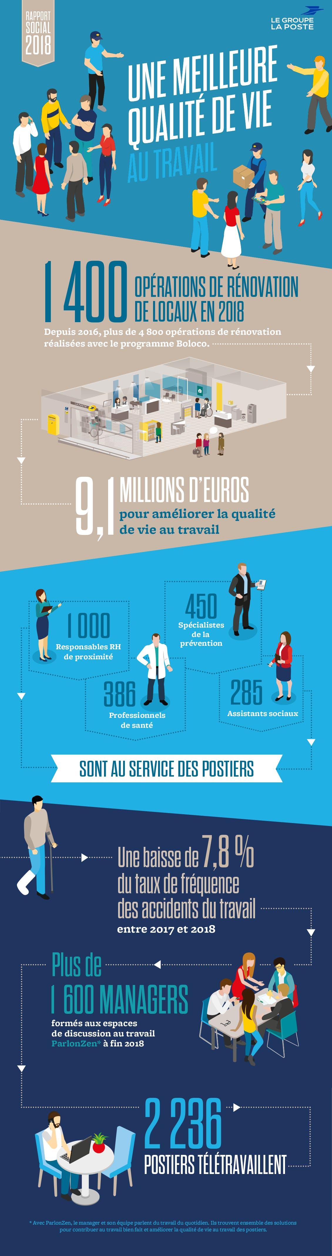 """Infographie avec les chiffres clés du Rapport social 2018 du Groupe La Poste sur le volet """"Qualité de vie au travail"""""""