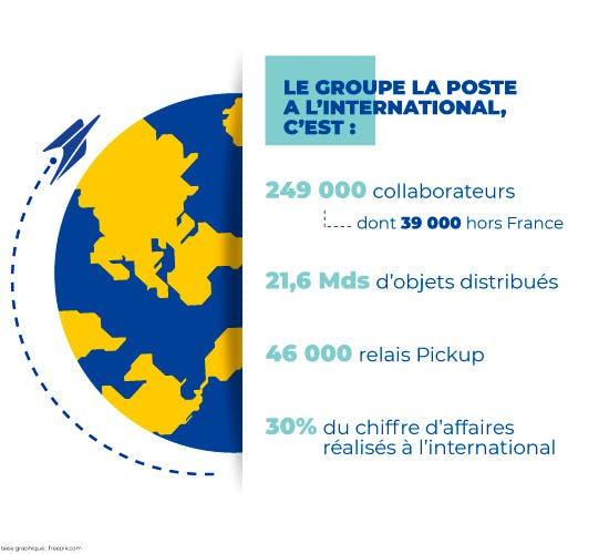 Le groupe La Poste à l'international