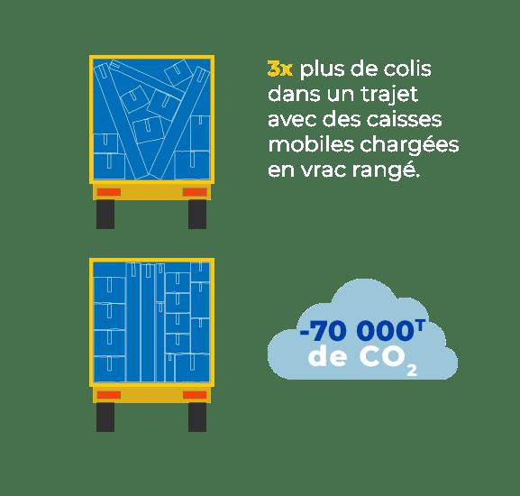 3 fois plus de colis dans un trajet avec des caisses mobiles chargées en vrac rangé, soit 70 000 tonnes de CO2 en moins