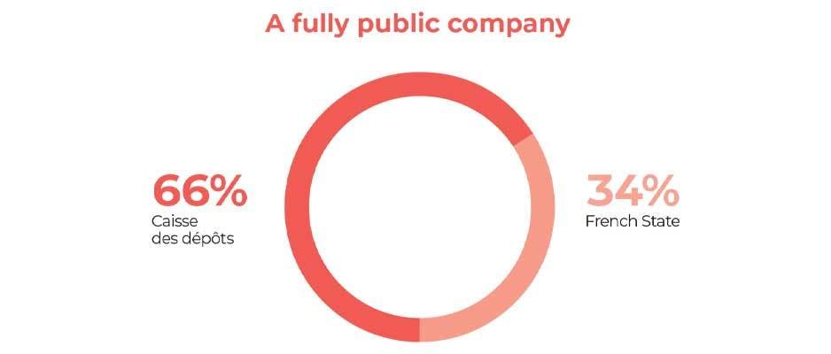An entirely public company