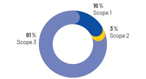 Scope 1 16%, Scope 2 3%, Scope 3 81%