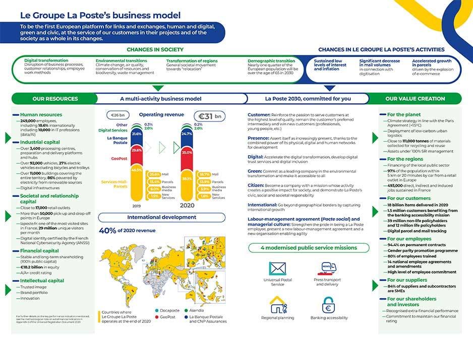 Le Groupe La Poste's business model