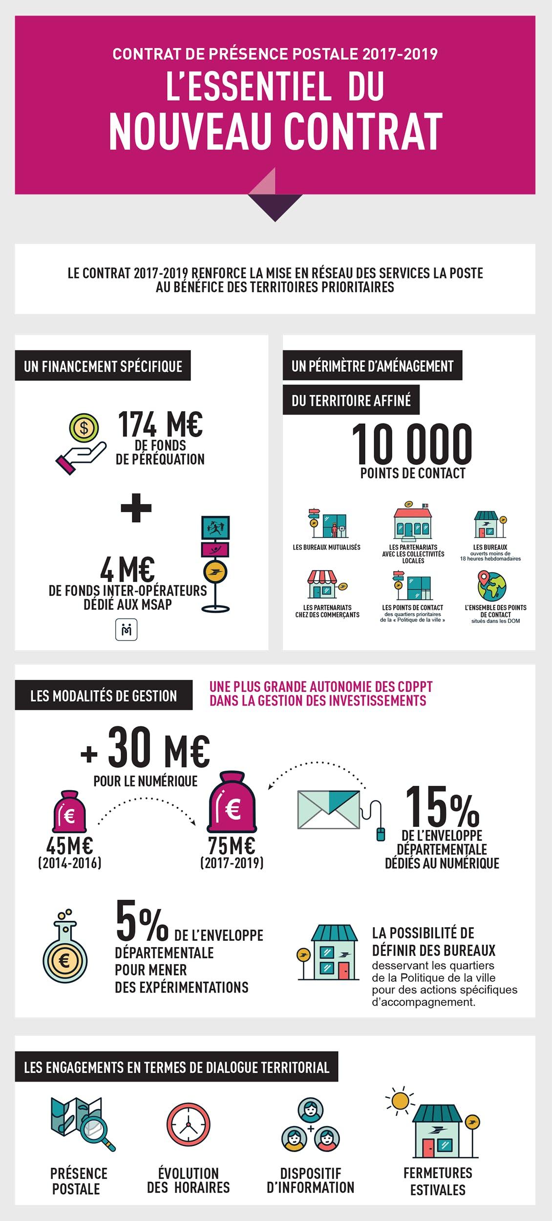 Infographie des principaux chiffres et dispositions du contrat de présence postale 2017-2018