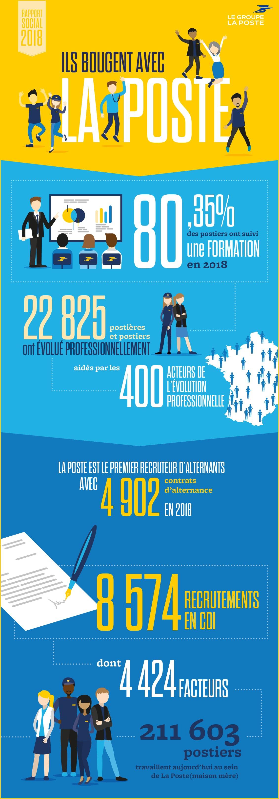 Infographie avec les chiffres clés du Rapport social 2018 du Groupe La Poste sur le volet « Recrutement et formation ».