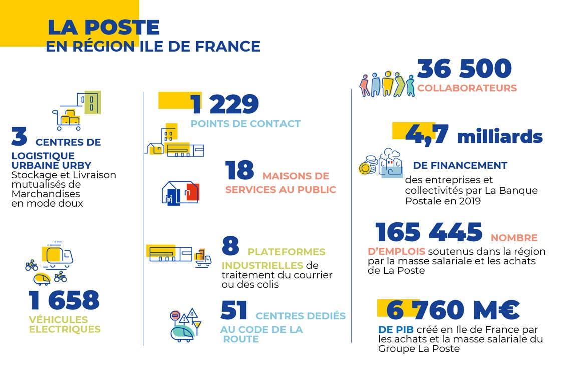 Les chiffres clés du Groupe La Poste en Ile-de-France