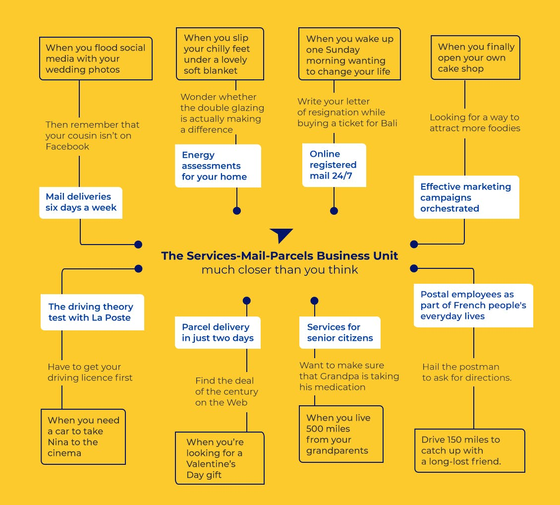 Mind Mapping: the Services-Mail-Parcels Business Unit, from customer needs to their postal solutions