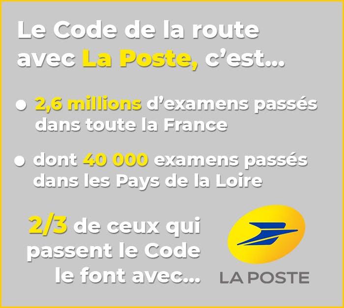 Le Code de la route avec La Poste, c'est : 2,6 millions d'examens passés dans toute la France, dont 40 000 dans les Pays de la Loire ; 2/3 de ceux qui passent le Code le font avec La Poste.