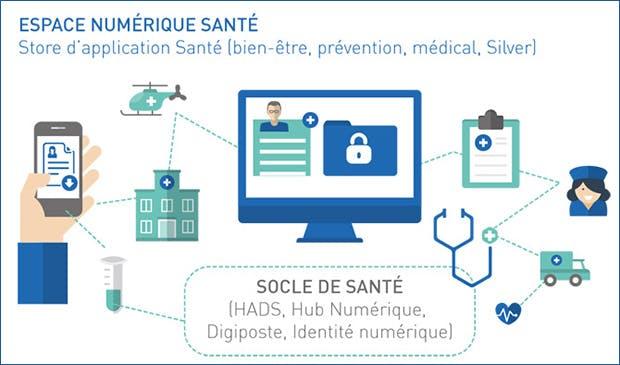 Un schéma qui résume l'espace numérique de santé de Docaposte