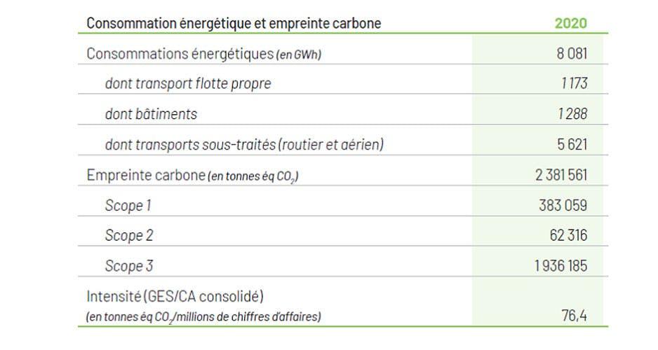 Consommation énergétique et empreinte carbone