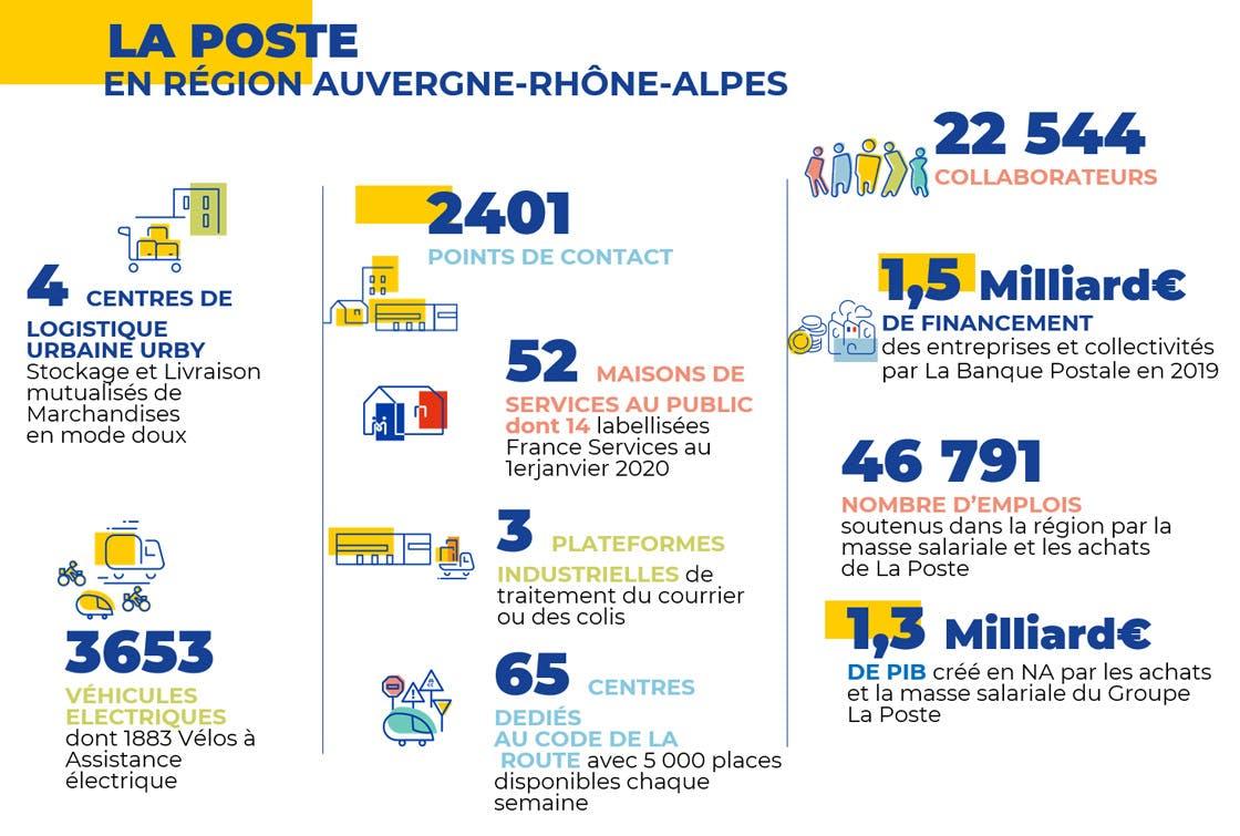 Les chiffres clés du Groupe La Poste en Auvergne-Rhône-Alpes