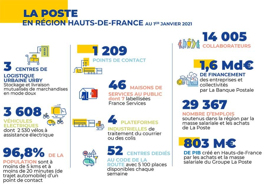 Les chiffres clés du Groupe La Poste dans les Hauts de France