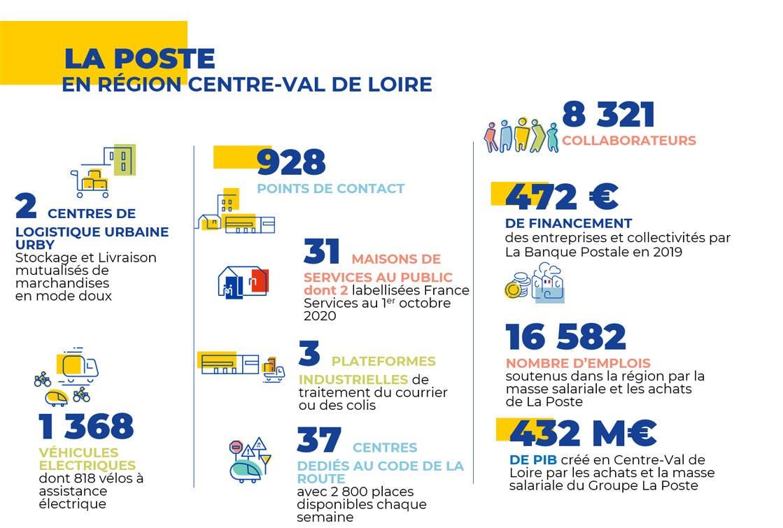 Les chiffres clés du Groupe La Poste en Centre Val de Loire