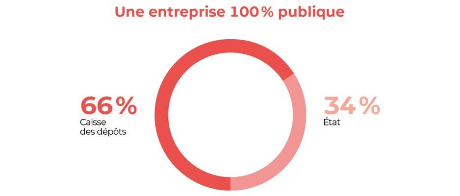 Une entreprise 100% publique