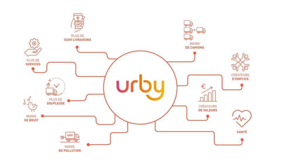 Urby : la cartographie des bénéfices.