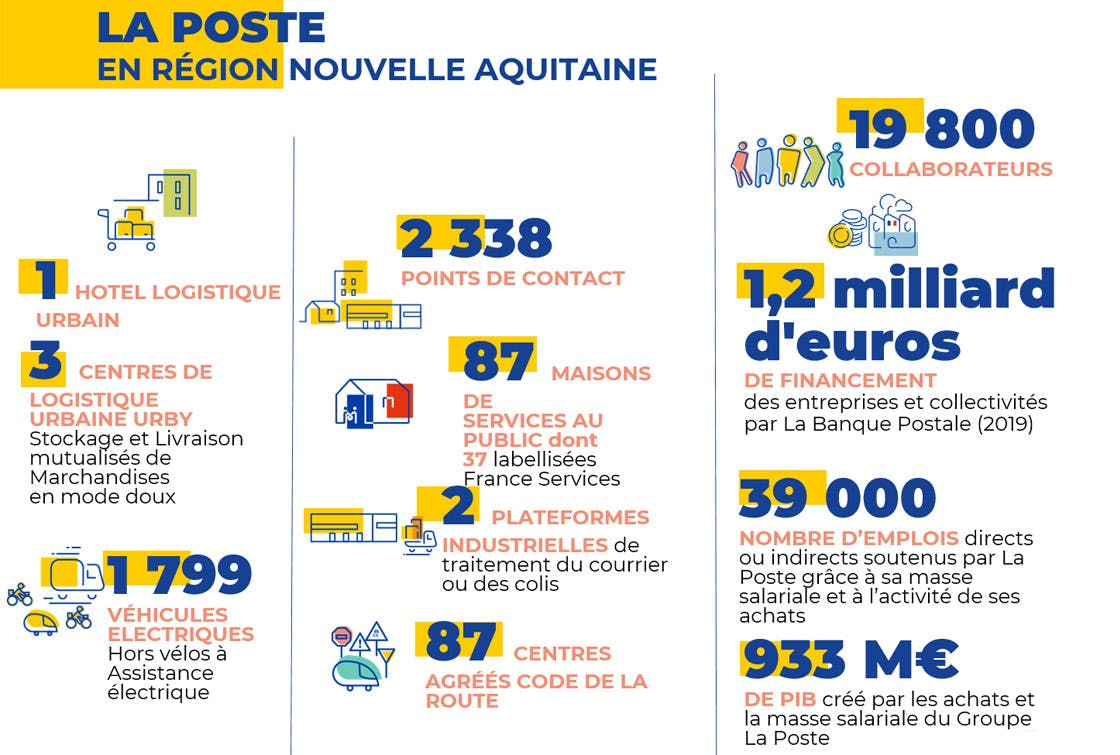 Les chiffres clés du Groupe La Poste en Nouvelle Aquitaine