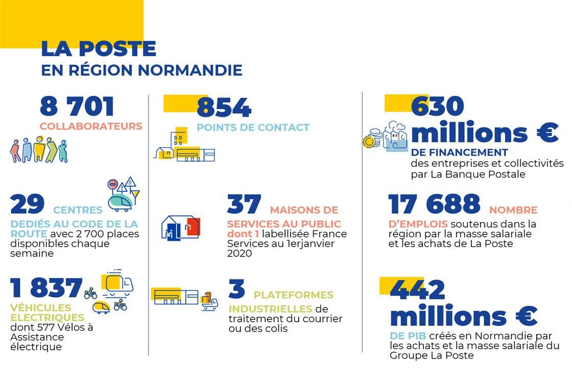 Les chiffres clés du Groupe La Poste en Normandie