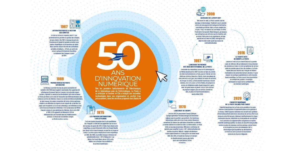50 ans d'innovation numérique