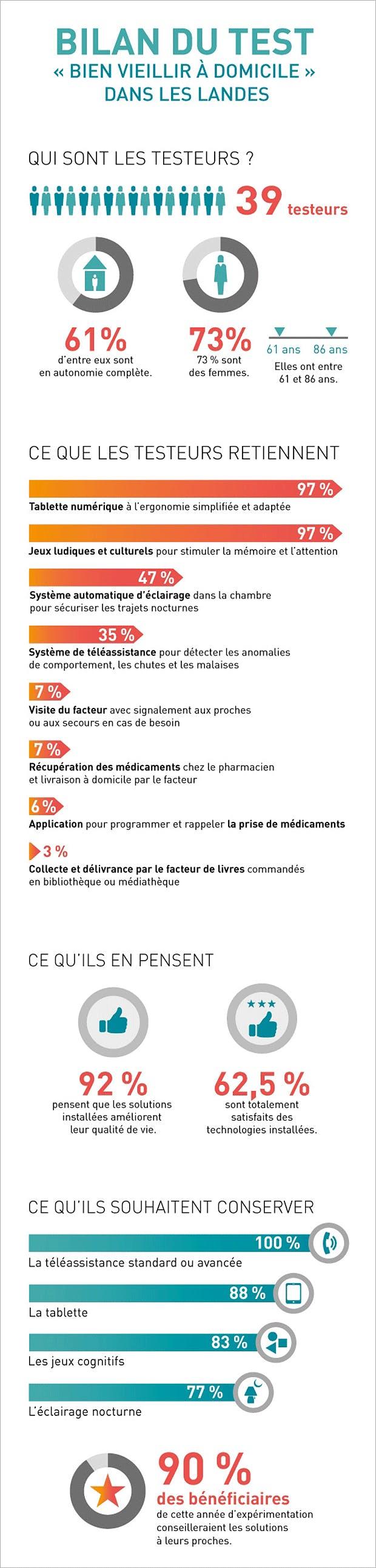 """Infographie """"Bien Vieillir à domicile dans les Landes"""""""