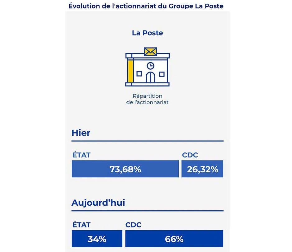 Évolution de l'actionnariat du Groupe La Poste