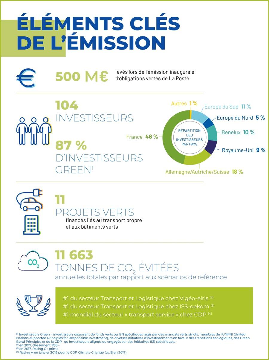 Infographie avec les éléments clés de l'émission Green Bond