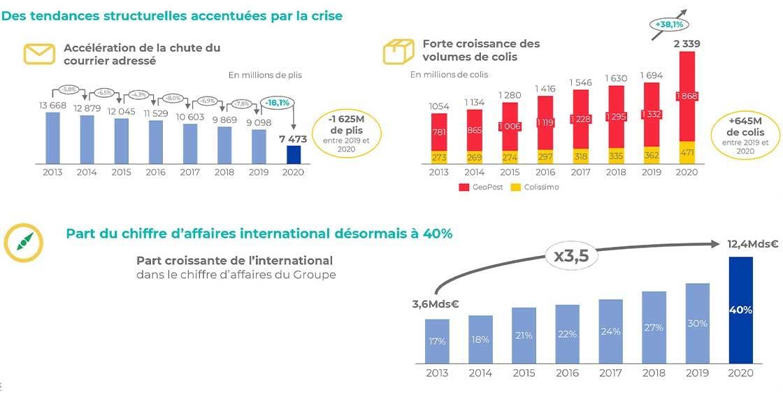 Part du chiffre d'affaires international et des tendances structurelles accentuées par la crise