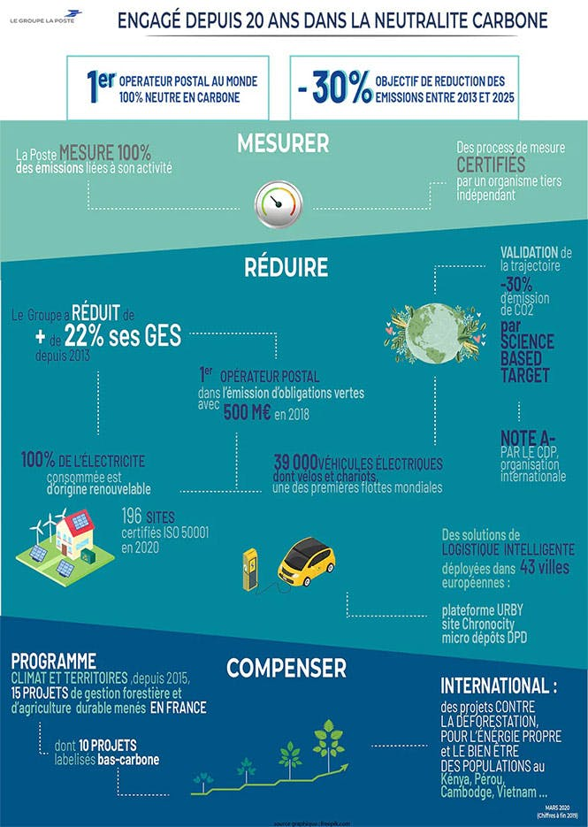 Infographie sur la neutralité carbone