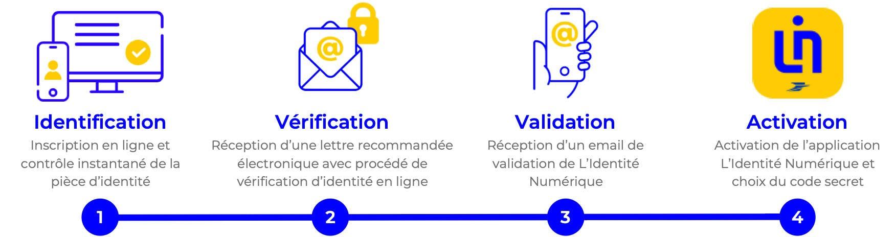 L'Identité Numérique La Poste, la 1ère identité 100% digitale à domicile