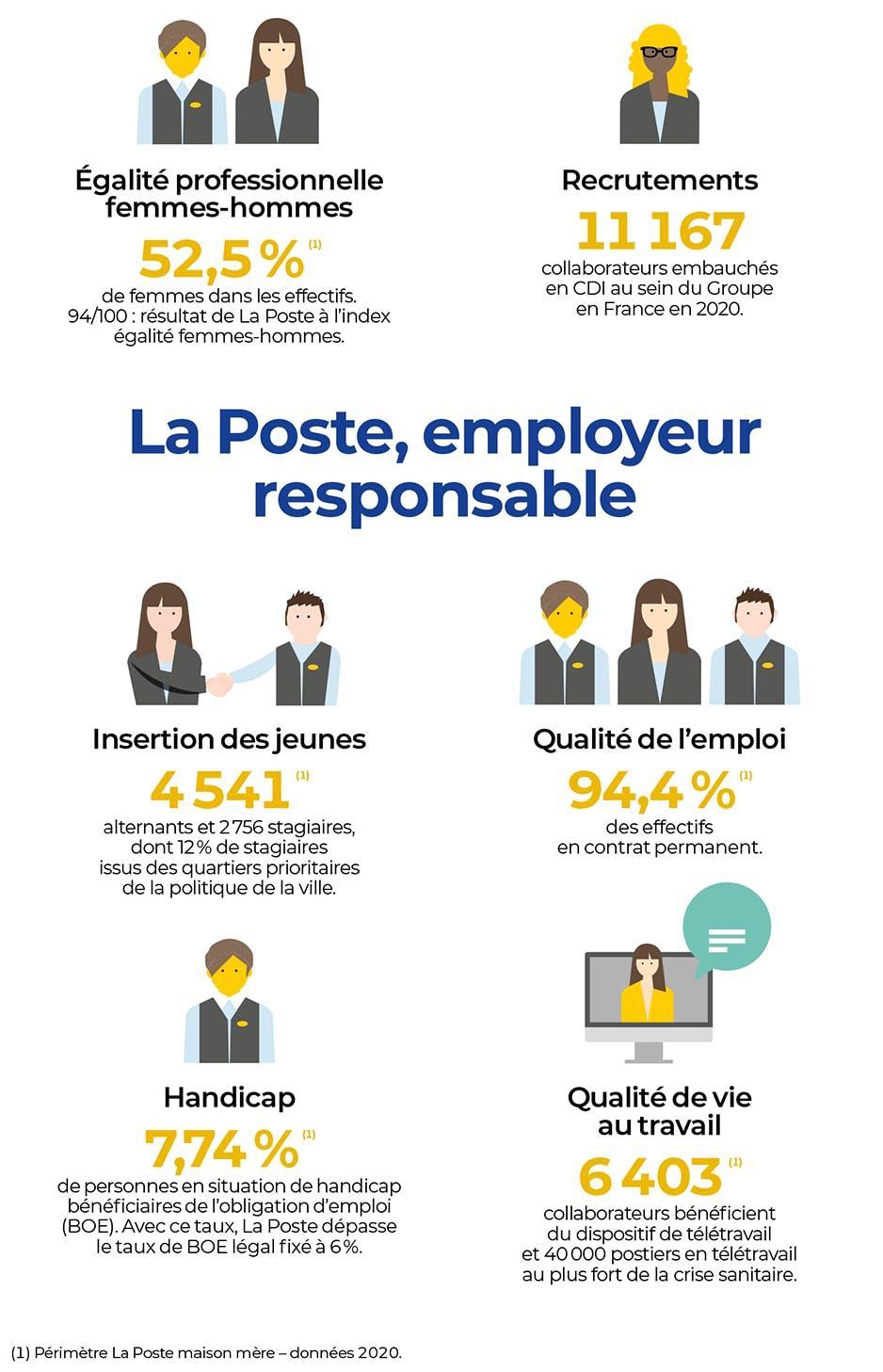 La Poste s'engage dans l'emploi stable et durable