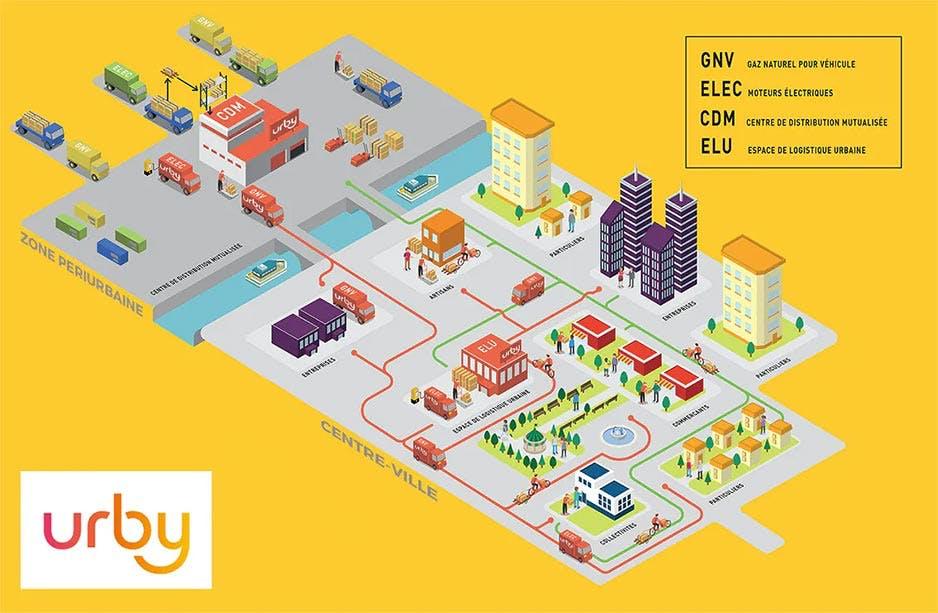 La reverse logistique urbaine par Urby : distribution de marchandises et collecte de recyclables auprès des commerçants et des entreprises.
